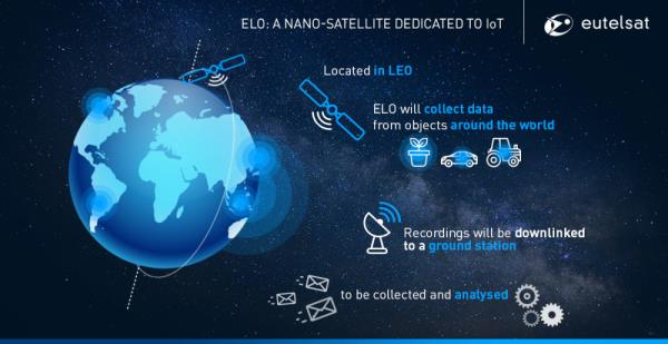 ELO (Eutelsat LEO for Objects) will be used to assess the performance of LEO satellites in providing narrowband connectivity for the IoT.