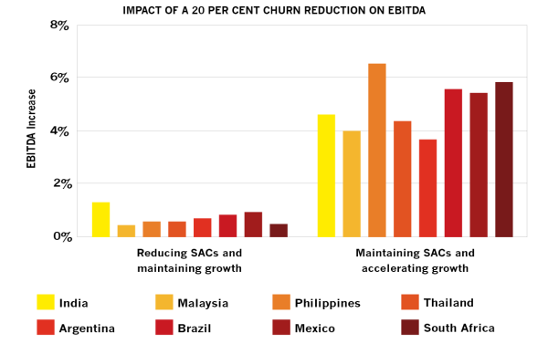 Impact of a 20 per cent churn reduction on EBITDA
